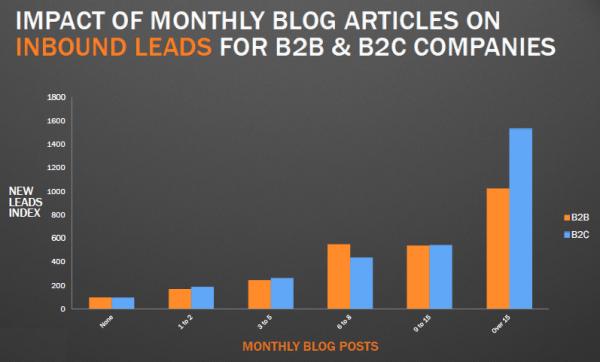 Blog Stats 4